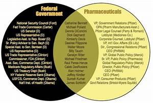 Senate And House Of Representatives Venn Diagram