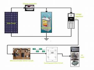 Complete Diagram Of Grid Tied Solar Inverter