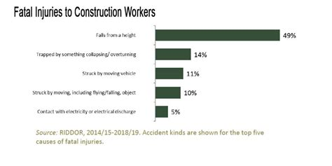 health  safety statistics roofing today