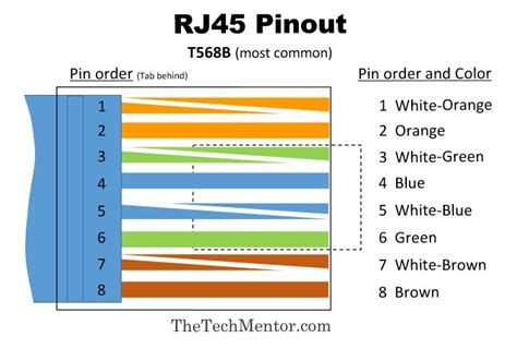 Easy Wiring With Pinout Diagram Steps