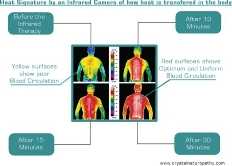 infrared heat l benefits natural far infrared heat therapy