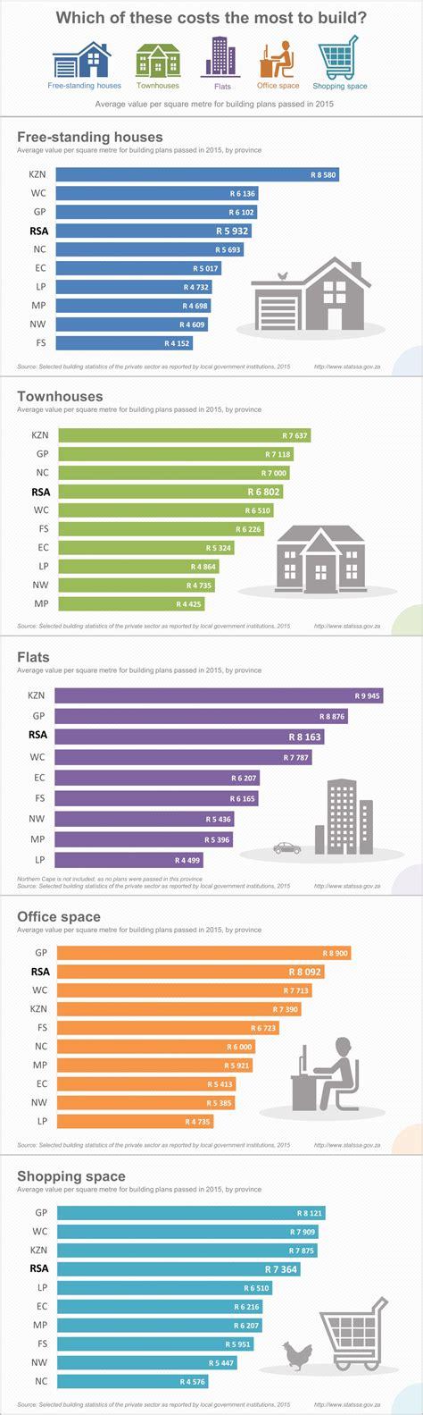 Nebenkosten Pro Quadratmeter by Building Costs Per Square Metre In South Africa