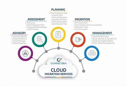 Cloud Migration Services Management Managed Graphic Experienced
