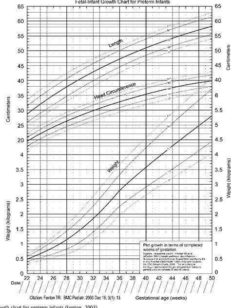 Preterm Growth Chart Asliaetherairco