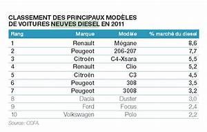 Nombre De Voiture En France : immatriculations essence diesel plus d 39 une voiture neuve sur deux s ~ Maxctalentgroup.com Avis de Voitures