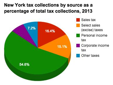 historical  york tax policy information ballotpedia