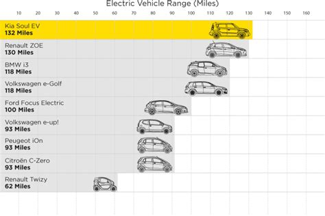 Electric Car Range by How To Reduce Range Anxiety