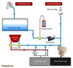 plumbing diagrams for rv sink click here for a block diagram showing allenhancements and their