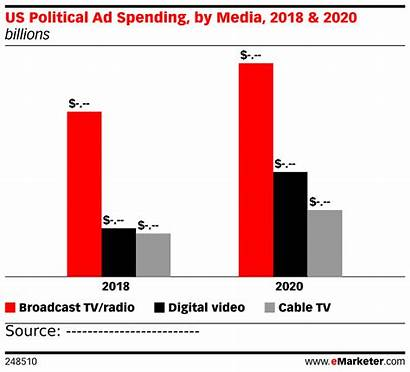 Political Ad Spending Chart