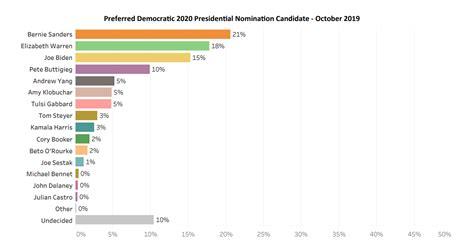 poll shows bernie sanders    hampshire joe