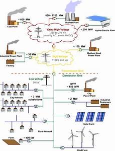 Red eléctrica - Wikipedia, la enciclopedia libre