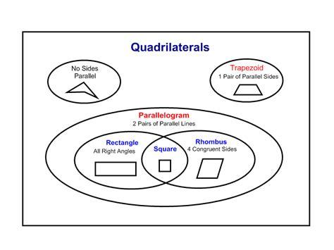 classifying quadrilaterals worksheet quadrilaterals venn