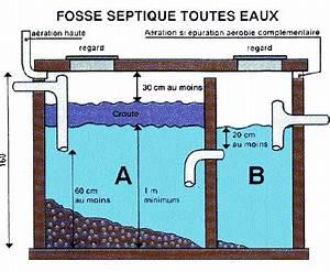 Fosse Toutes Eaux Prix : wiki unit construction pr gc 0607 l 39 gouttage ~ Edinachiropracticcenter.com Idées de Décoration