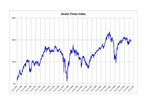 Straits Times Index Wikipedia