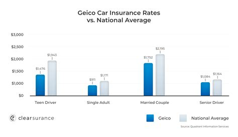 Older cars cost less to replace and therefore aren't as expensive to insure. GEICO Insurance: Rates, Consumer Ratings & Discounts