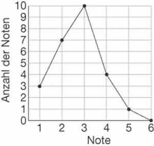 Kreisdiagramm Berechnen : diagramme statistische grundbegriffe daten und zufall baden w rttemberg l sungen ~ Themetempest.com Abrechnung