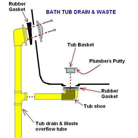 tub drain assembly diagram replacing a bathtub with a different drain placement