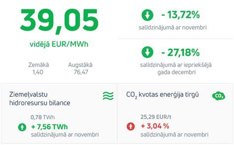 Enerģijas tirgus apskats 2019. gada decembris - Enefit Latvia