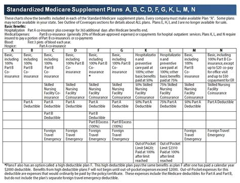 affordable medicare supplemental insurance lowest rates