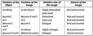 Write The Position  Nature And Size Of Images Formed By