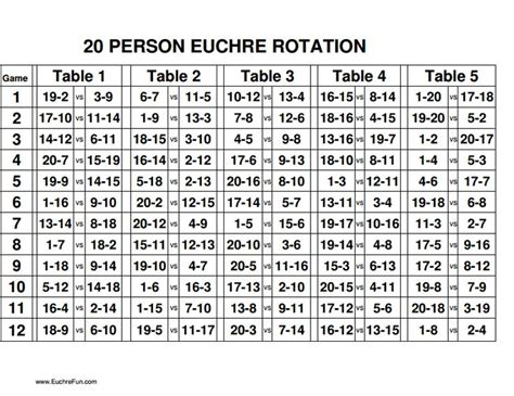 euchre rotation charts   peoplepdf party card games