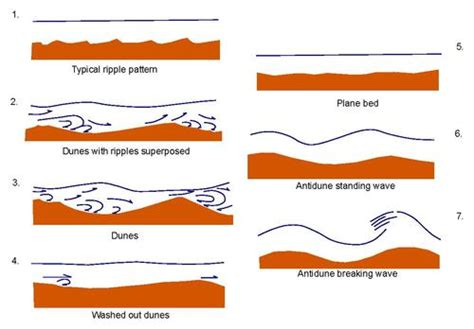 how is sand that flows in a river formed flows sediments and bedforms learning geology
