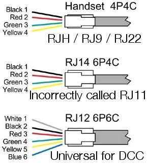 Rj 12 Wiring by Telco What Is Rj Gurries