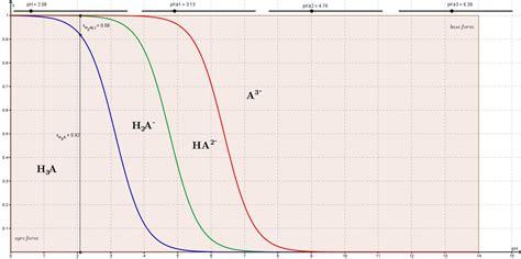 udregning af ph af fx citronsyre  en   oplosning