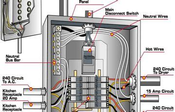 Electrical Panel Box Wiring Diagram by 200 Panel Wiring Diagram Electrical Panel Box