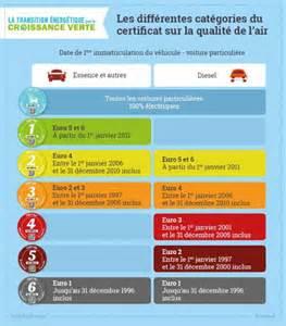 Certificat Qualité De L Air Toulouse : les diff rentes cat gories de certificat sur la qualit de l 39 air selon la date d ~ Medecine-chirurgie-esthetiques.com Avis de Voitures