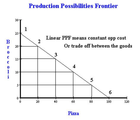 How To Draw A Ppf (production Possibility Frontier