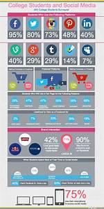 Social Media Statistics: Study Breaks College Media ...