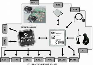 Block Diagram Of Ekonet Device Main Board