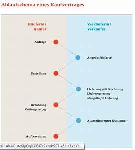 Vom Kaufvertrag Zurücktreten : lernkartei geld and kauf memocard ~ A.2002-acura-tl-radio.info Haus und Dekorationen