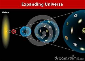 Universe Expanding  Vector Diagram Stock Image