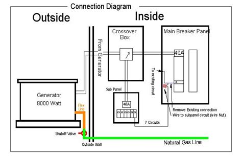 Installing Generator With Automatic Crossover