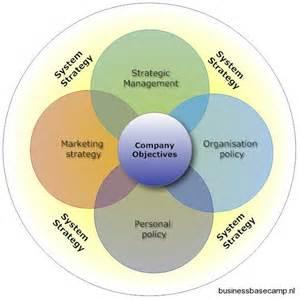 Management Business Operating Model