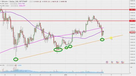 (the reward right now is 12.5 bitcoins.) as a result, the number of bitcoins in circulation will approach 21 million, but never hit it. Bitcoin - BTCUSD Stock Chart Technical Analysis for 01-08 ...