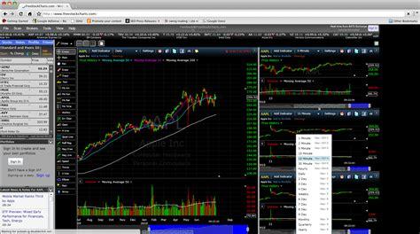 Stock Charting Software Review - purequo.com