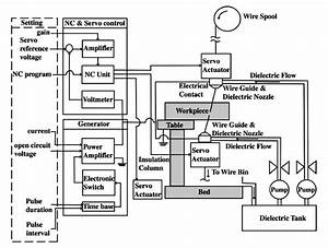A Functional Diagram Of A Wire Edm System  J  Wang Et Al