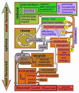Waste minimisation - Wikipedia