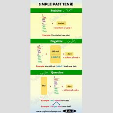 Simple Past Tense In English  English Study Here