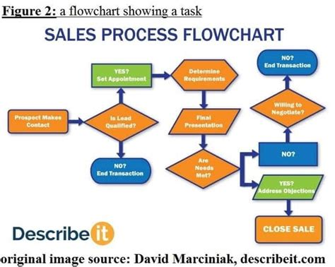 flowcharts  note  part  speaking section