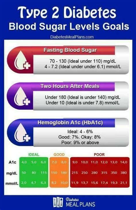 pin  renee soria  diabetes diabetes blood sugar
