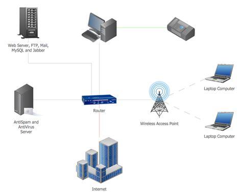 area network