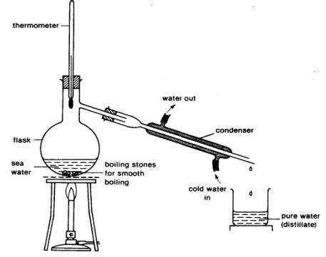 Introduction Separation Techniques Chemistry Notes