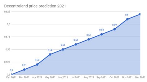 This can make it a difficult process to know which bitcoin exchange best meets your needs. Decentraland price prediction 2018 - 2022 | Decentraland ...