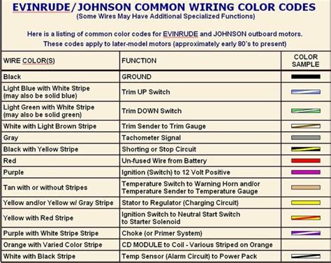 evinrude wiring harness color code nautical infatuation