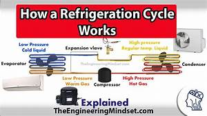 Video Tutorial  How A Refrigeration Cycle Works