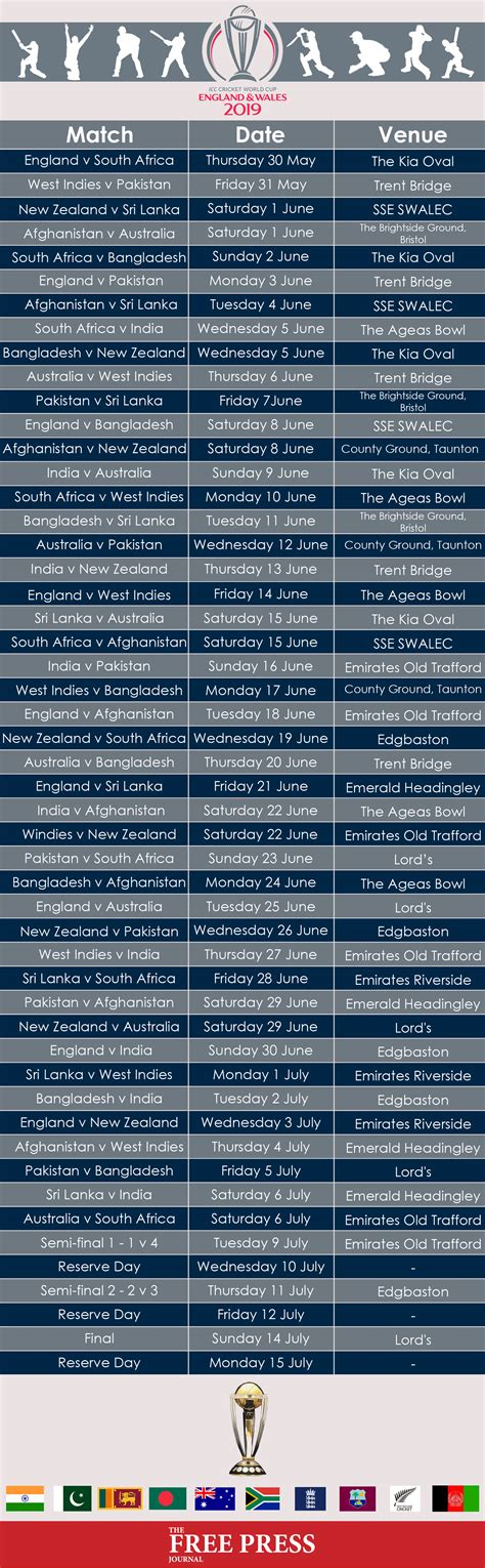 ICC World Cup 2019: Here's the schedule, fixtures ...